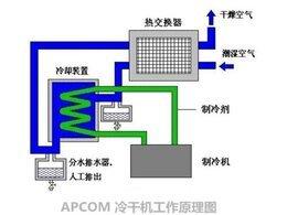 冷干机工作原理及分类介绍