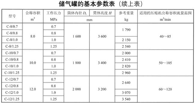 储气罐选型的基本参数表