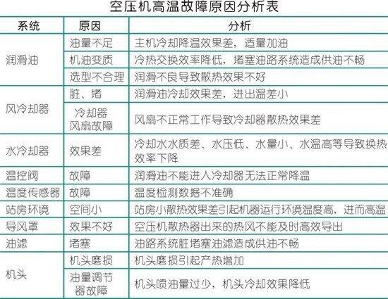 空压机高温故障原因分析表