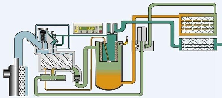 螺杆式空气压缩机工作流程图